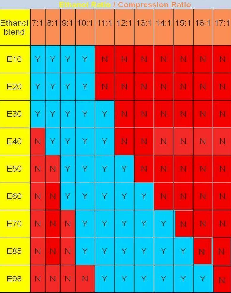 Using E85 in Non Flex Fuel Vehicles
