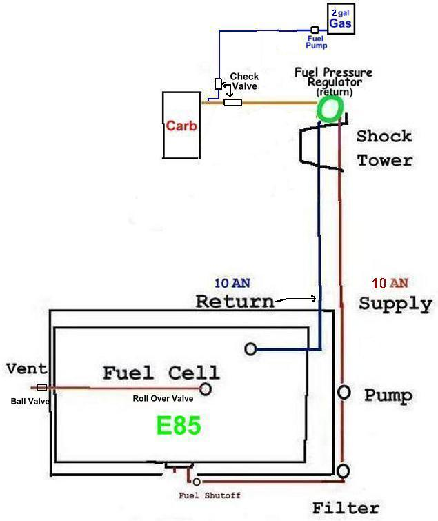 using ethanol cold weather primer diagram of how electricity is generated with ethanol ethanol absorbs moisture when exposed to the air, and also starts harder as the temperature goes below 45 degrees when parking a e85 carbed engine,