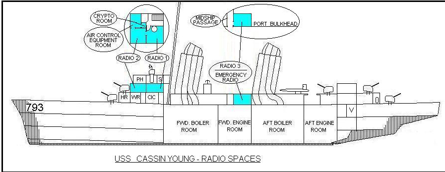 uss cassin young tour