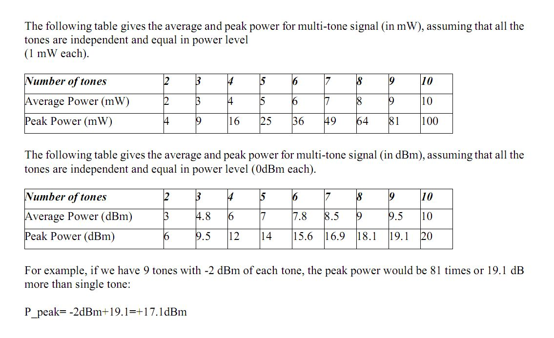Yo4hfu Website 288mhz Tcxo Schematic Diagram How To Calculate Power For Multi Tones