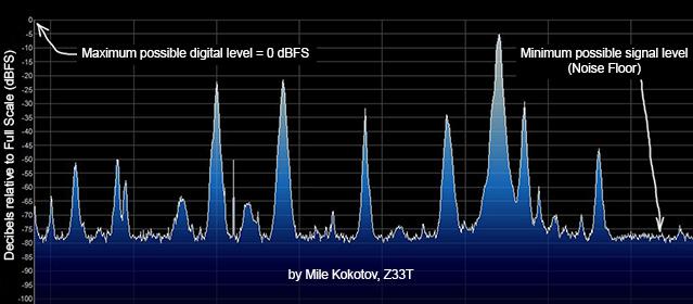 Mile Kokotov SDR Dynamic Range
