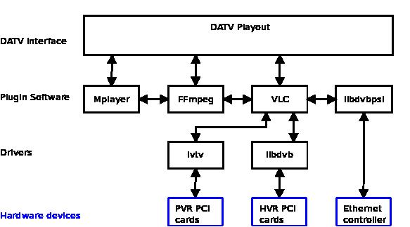 Software based DATV