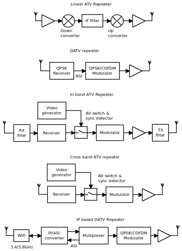 ATV repeater